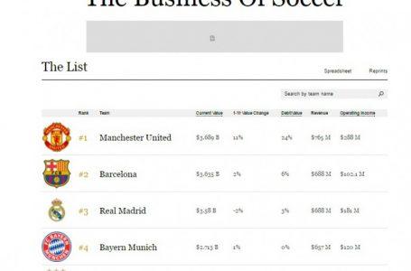 """""""Forbes"""" ən bahalı 20 klubun siyahısını açıqladı"""
